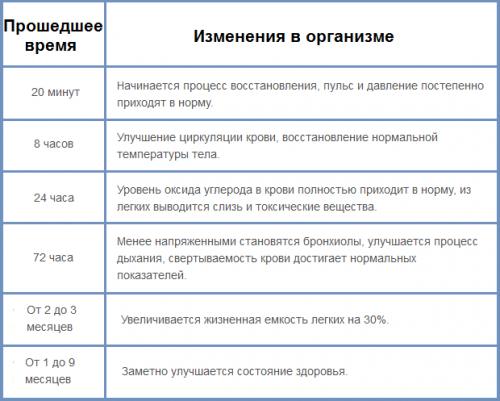 Таблица изменений